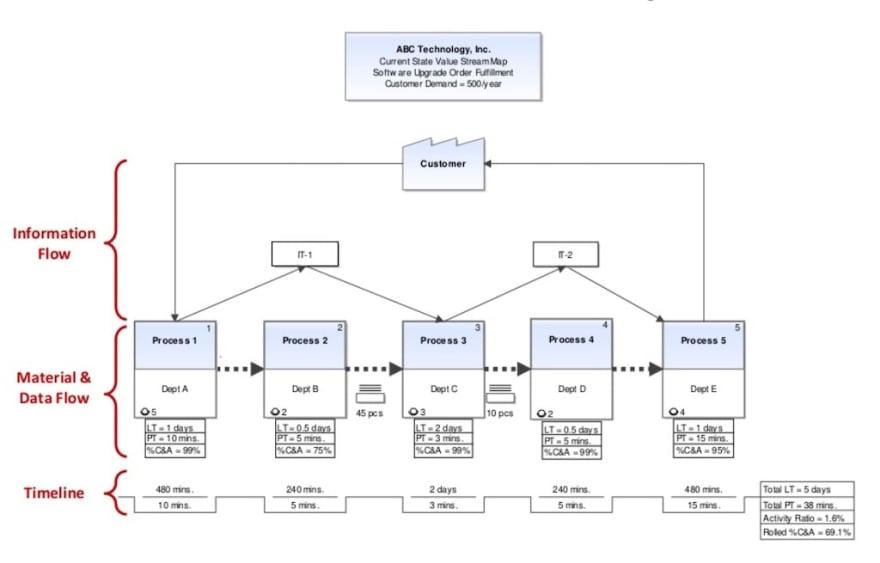 Value stream map example