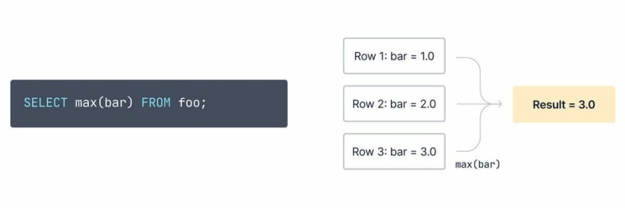 """A diagram showing how the statement:  raw `SELECT max(bar) FROM foo;` endraw  works: multiple rows with values of """"bar equal to"""" 1.0, 2.0, and 3.0, go through the  raw `max(bar)` endraw  aggregate to ultimately produce a result of 3.0."""