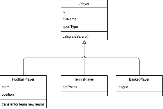 Player abstraction