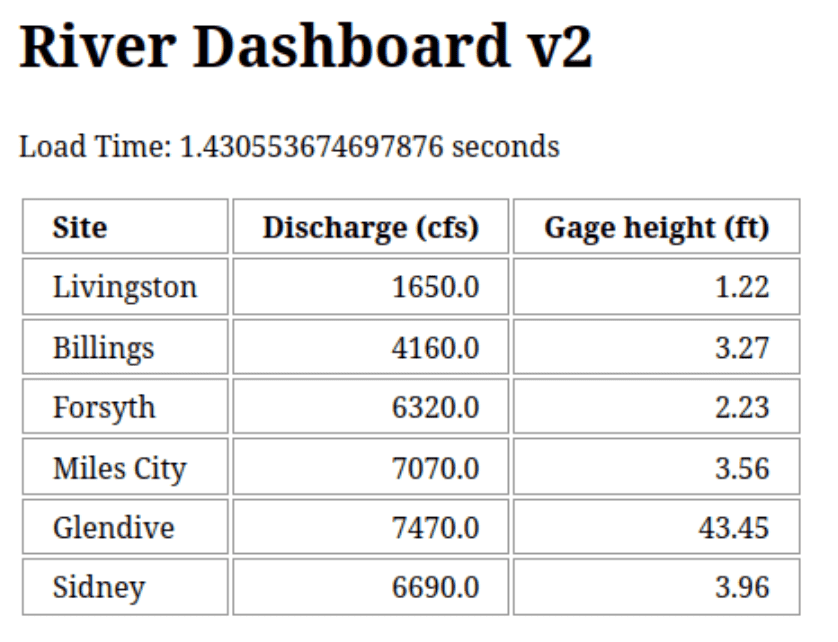 Version 2 Results Dashboard