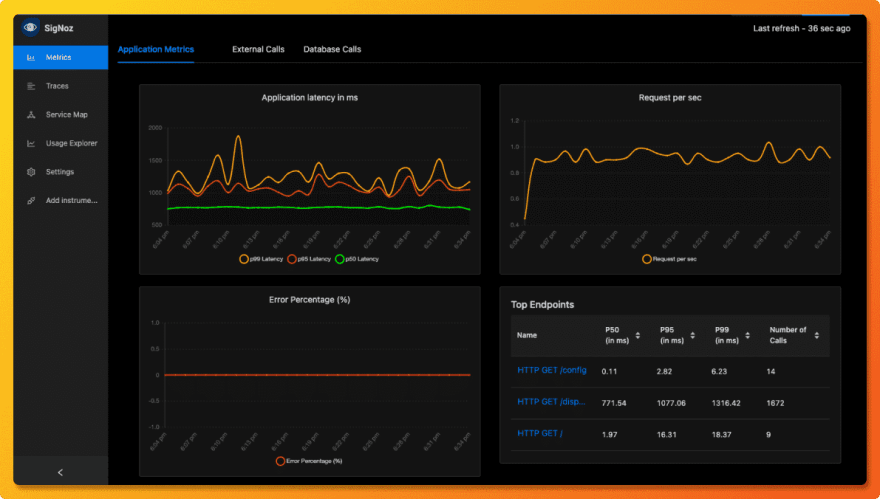 SigNoz dashboard showing the popular RED metrics for application performance monitoring.