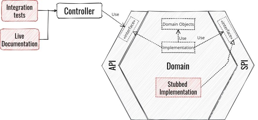 Hexagonal Architecture integration test of a left adapter
