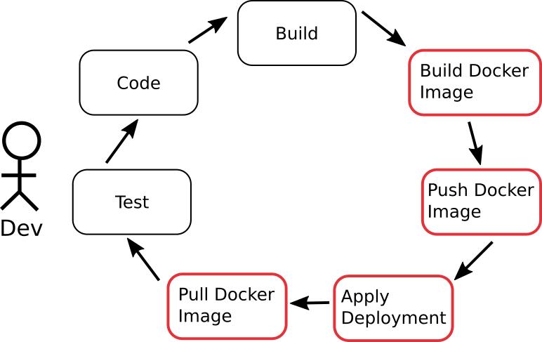 Extra development steps