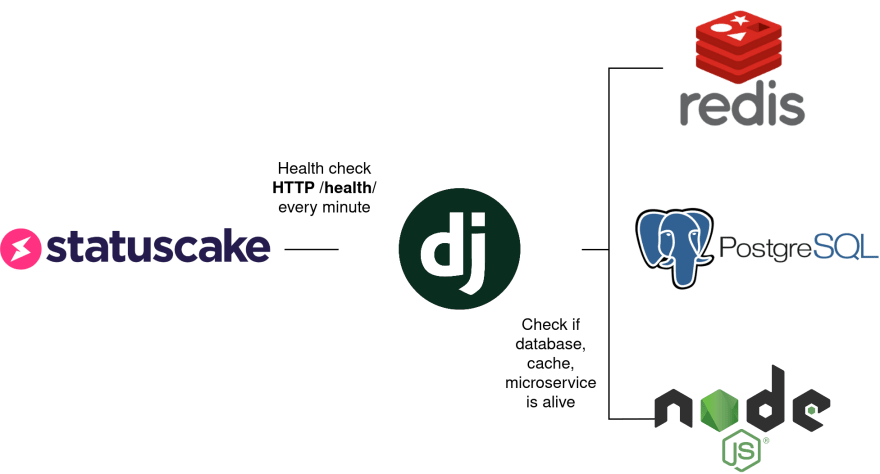 Image of a health check
