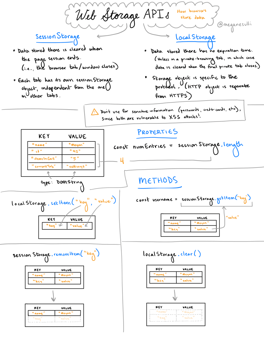 A sketchnote about localStorage and sessionStorage