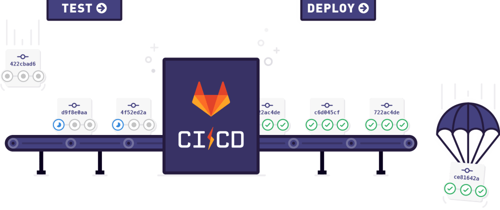 Cover image for Gitlab Pipeline With AWS Codedeploy