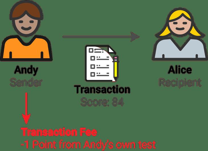 transactionfee