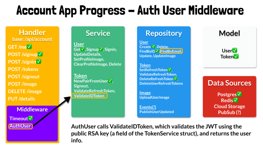 Auth User Middleware