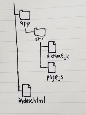 Our initial directory structure