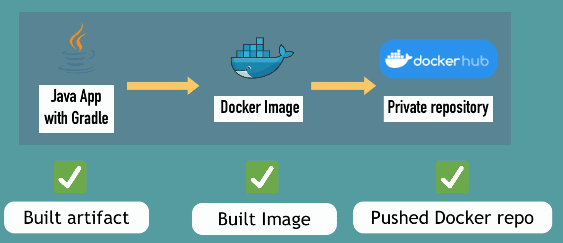 GitHub Action CI pipeline demo