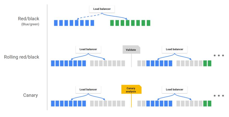 Various deployment strategies