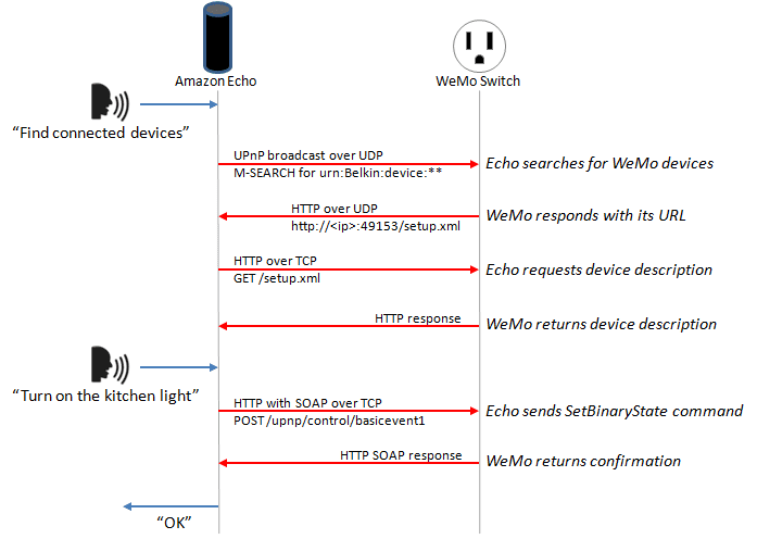 Reference: [http://hackaday.com/2015/07/16/how-to-make-amazon-echo-control-fake-wemo-devices/](http://hackaday.com/2015/07/16/how-to-make-amazon-echo-control-fake-wemo-devices/)