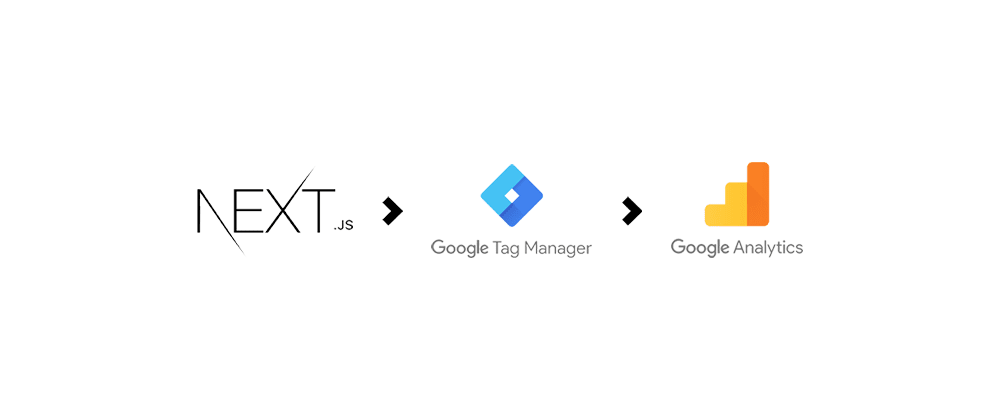 Cover image for Add Google Analytics through GTM (Google Tag Manager) on Next.js