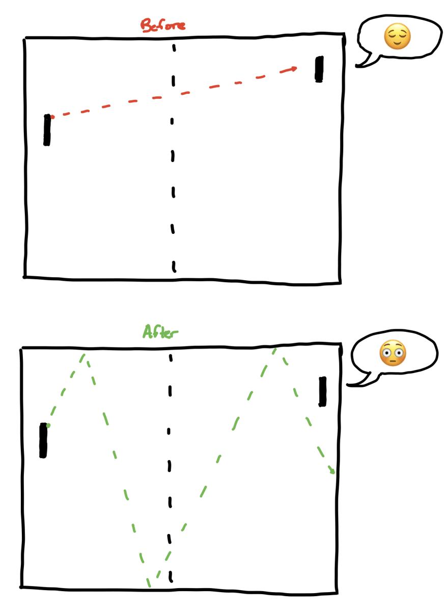 Result of Ball Angle Change