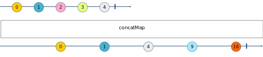 ConcatMap Marble Diagram
