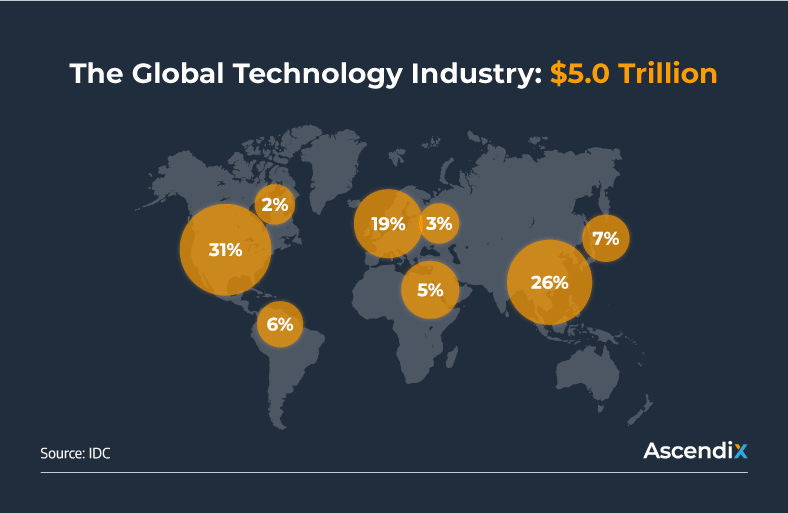 The Global Technology Industry $5.0 Trillion