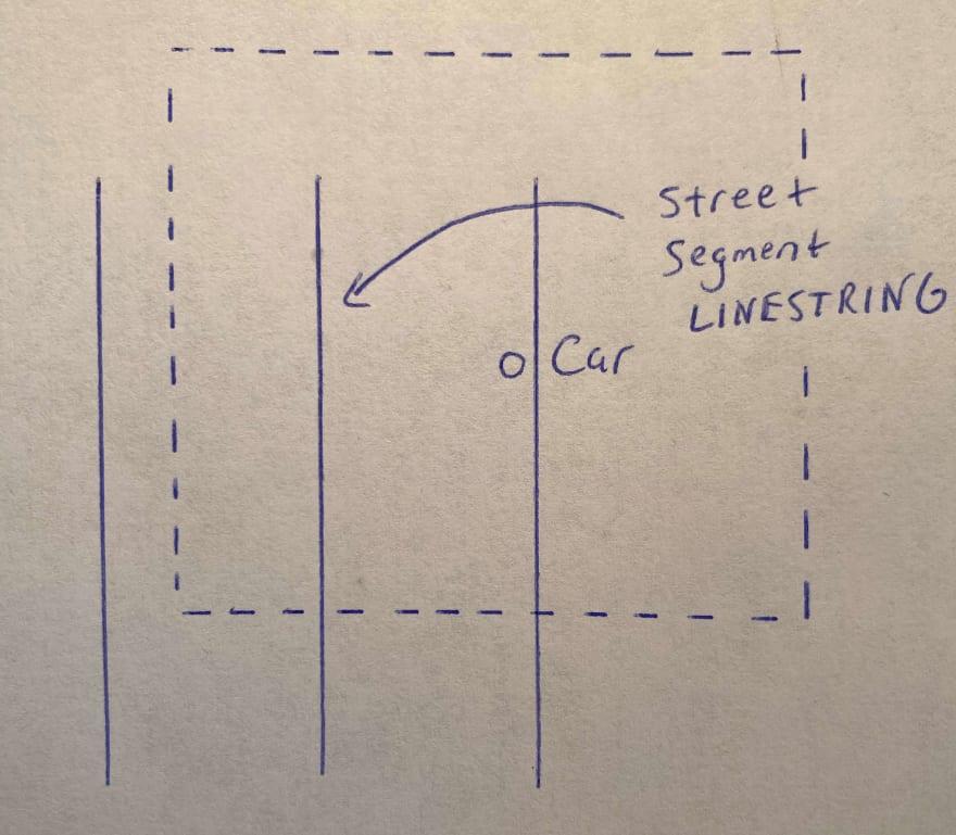 Polygon and line drawing