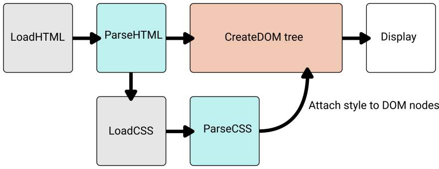 How CSS actually works