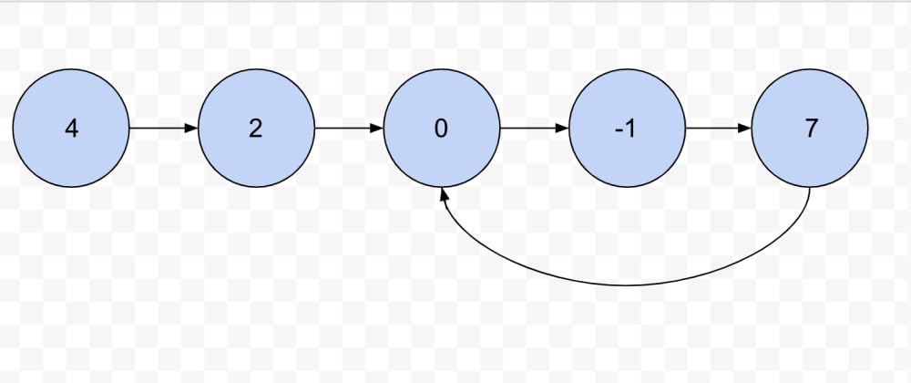 Cover image for Linked List cycle