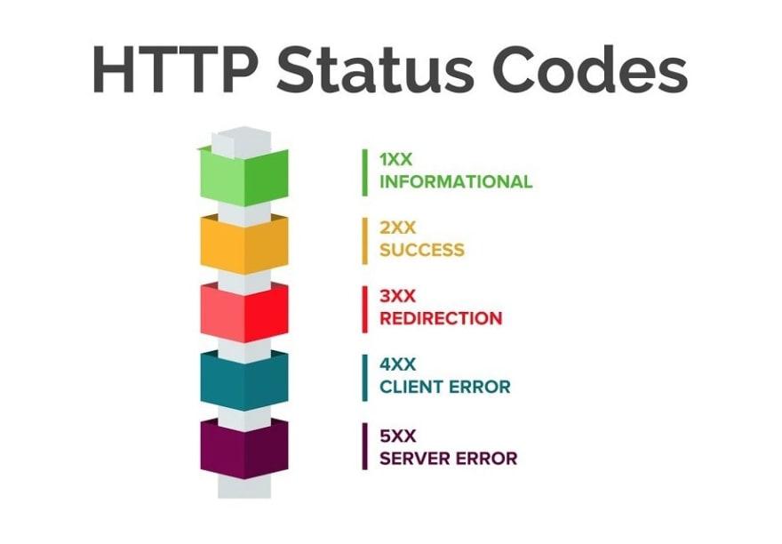 common HTTP status codes