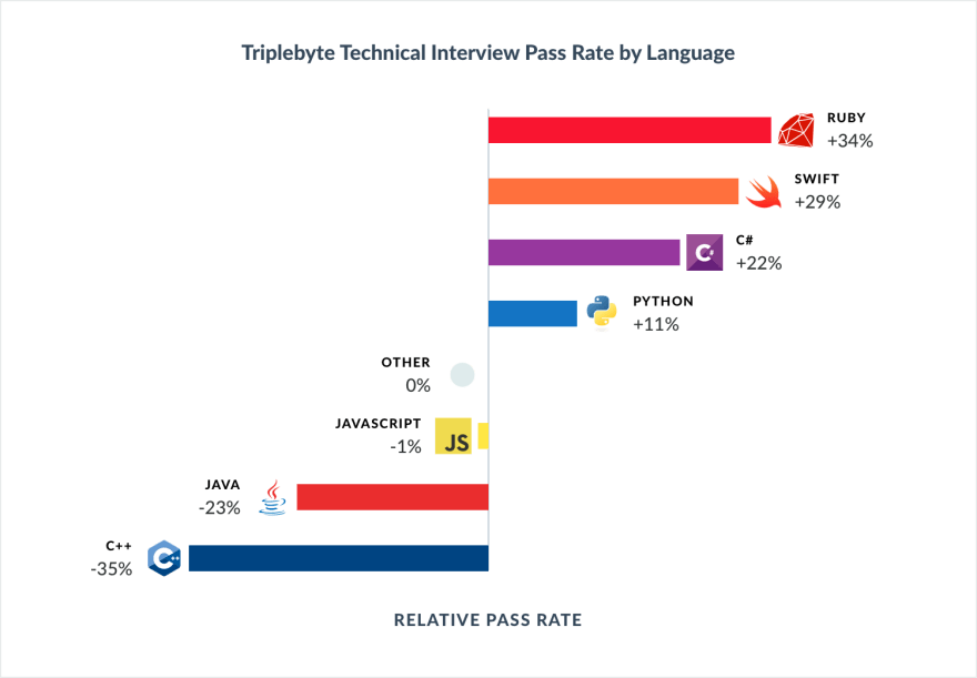 Language - Tech interview pass rate.png