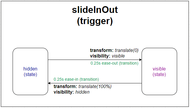 Angular animations diagram