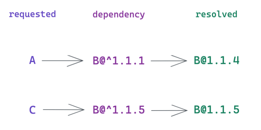 Illustration showing that A imports B@^1.1.1 resolved in B@1.1.4, and that C imports B@^1.1.5 resolved in B@1.1.5, resulting in having 2 versions of B