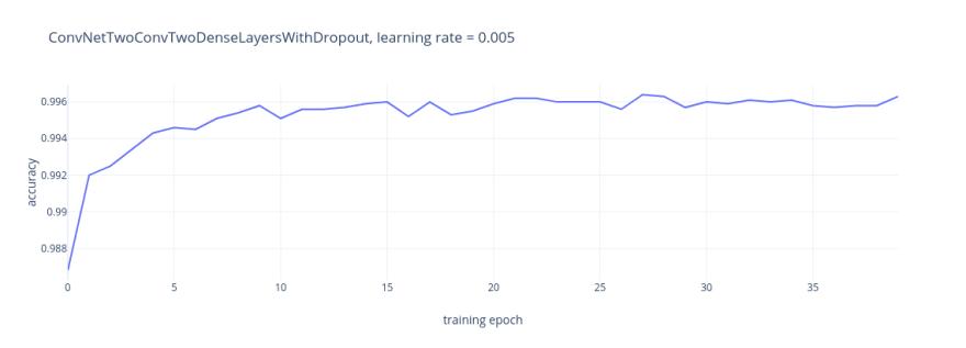 final network training progress