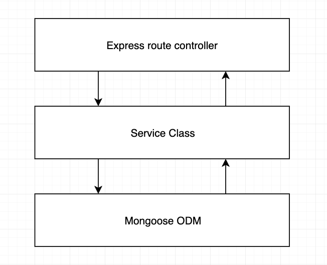 Bulletproof node js project architecture 🛡️ - DEV