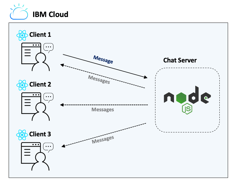 Chat-Server-Architecture