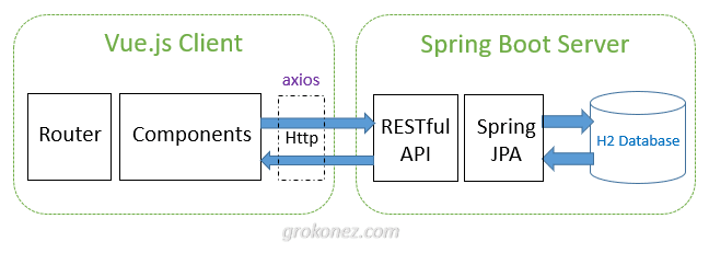 vue-spring-boot-h2-database-example-spring-data-h2-database-rest-api-architecture