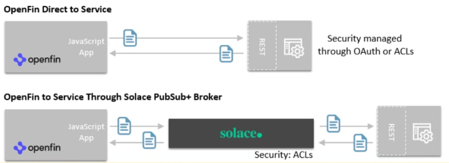 A diagram of OpenFin Direct to Service through a Solace PubSub+ advanced event broker