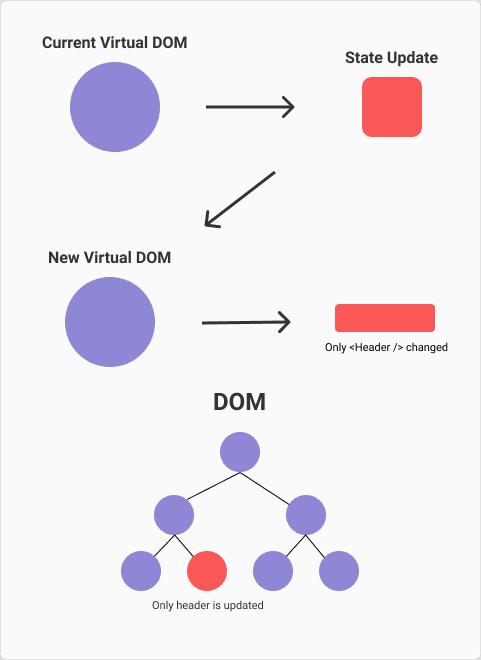 Virtual DOM in a graphic