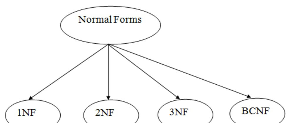 Cover image for Database Normalizarion