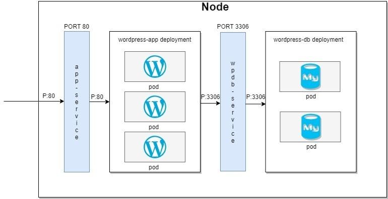 Deployments_services