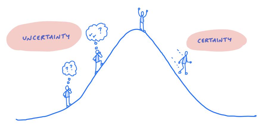 A hill chart
