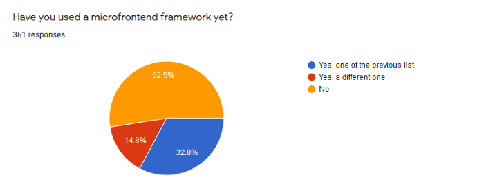 Use of Existing Frameworks