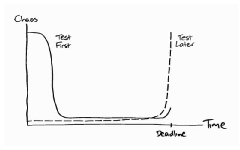 TDD chaos-vs-time graph