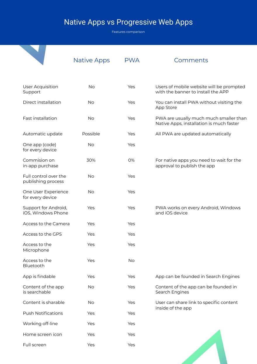 PWA vs Native Apps