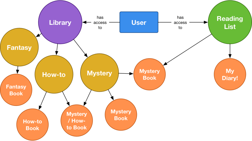 image of graph containing library, reading list, genres and books a user can access