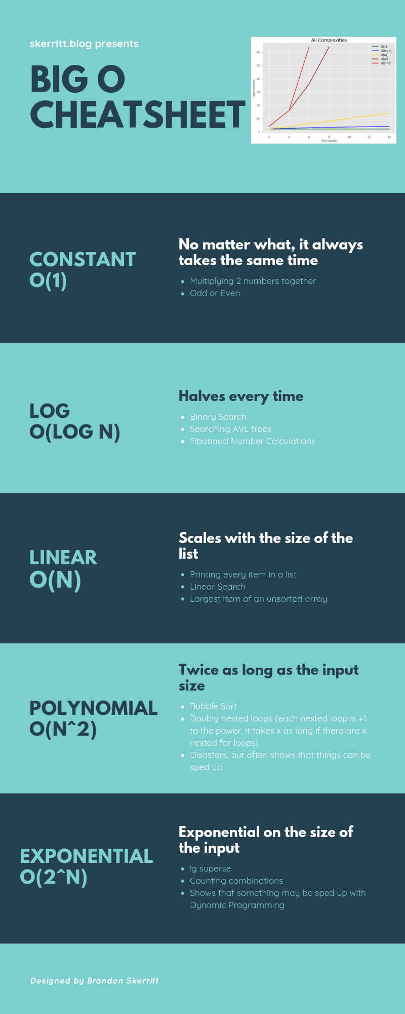 All You Need to Know About Big O Notation [Python Examples]