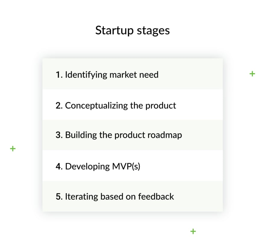 minimal-viable-product-startup-stages