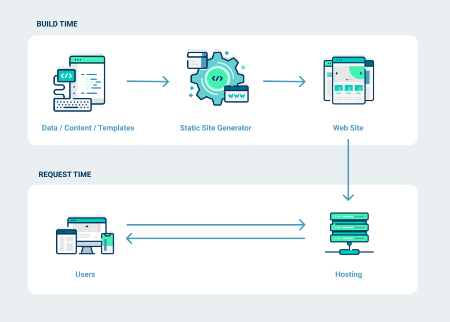 Imagen que representa cómo funcionan los sitios web estáticos