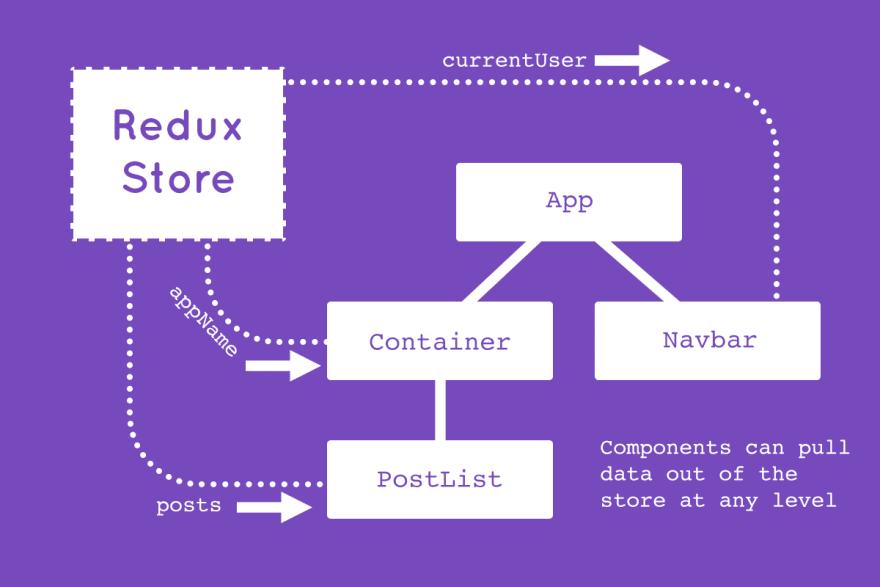 Redux store