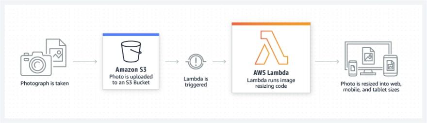 06-s3-to-lambda-image-resize