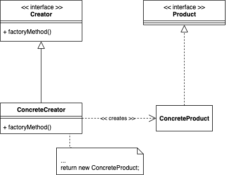 Factory Method Pattern