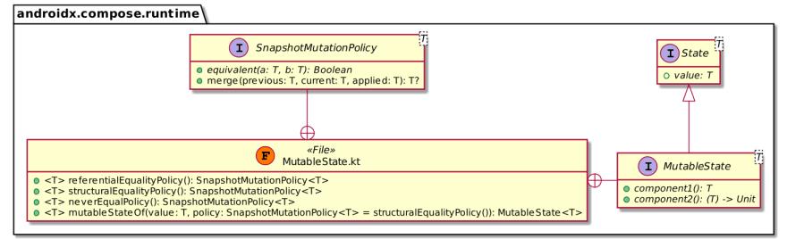 Compose State API