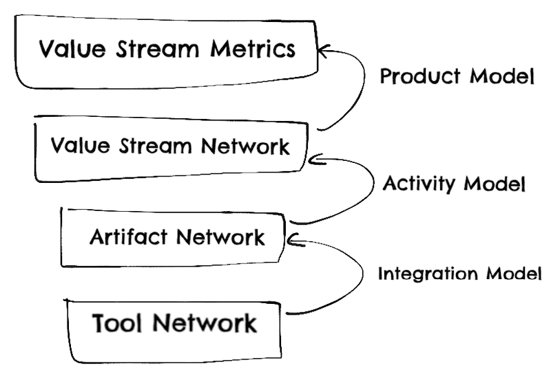 Flow framework layers of abstraction