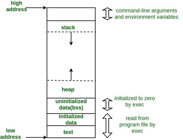 C memory layout