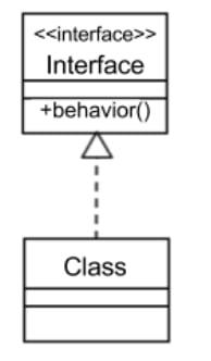 Figura 11 - Interação interface e classe no diagrama